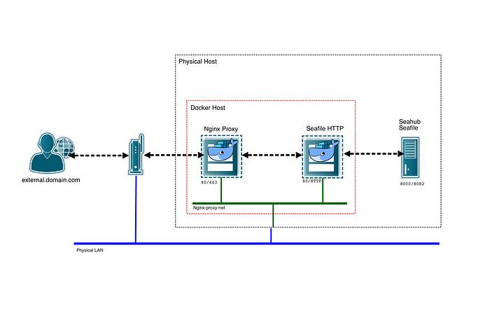 Docker migration - Seafile Server - Seafile Community Forum